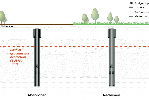 Diagram of Abandoned Well vs Reclaimed Well