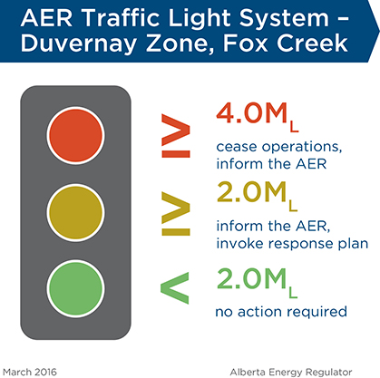 Traffic Light System - Fox Creek